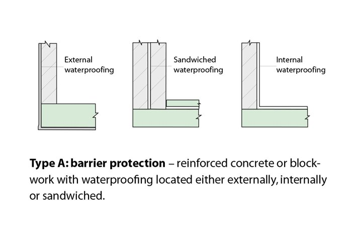 Types Of Waterproofing : Type a barrier system