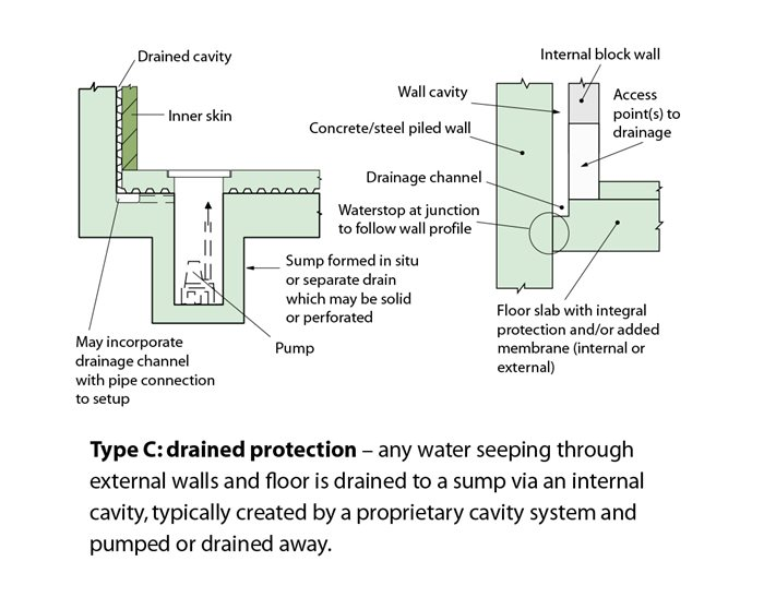Type c drained system for Basement construction types