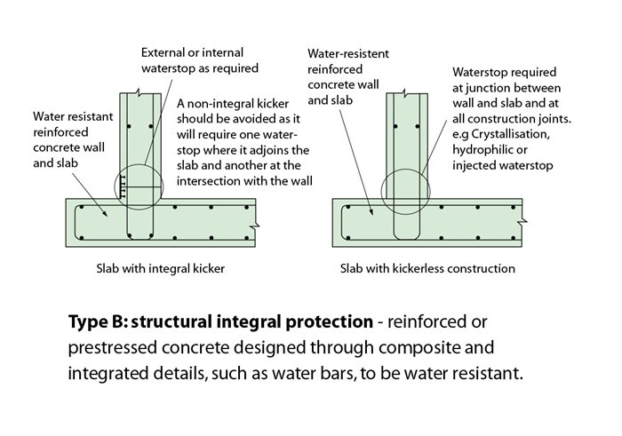 Type b structurally integral system for Basement construction types